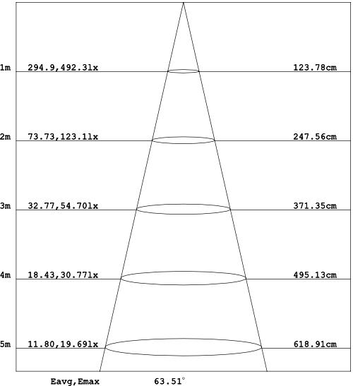 CORE-LED-Linear-100cm-Light-Distribution