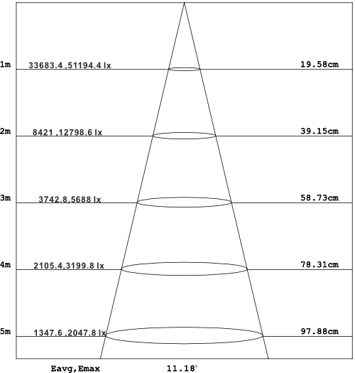 CORE-LED-PAR-36-Light-Distribution-5Color