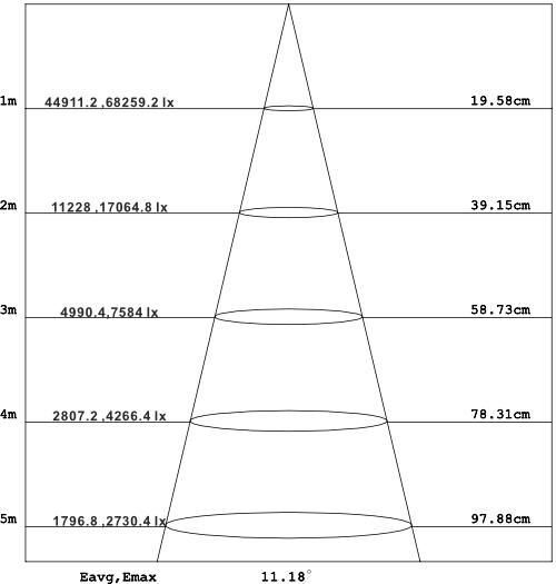 CORE-LED-PAR-48-Light-Distribution-5Color