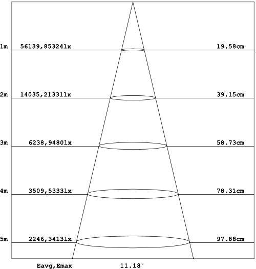 CORE-LED-PAR-60-Light-Distribution-5Color