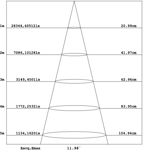 CORE-LED-PAR-60-Light-Distribution-9Color