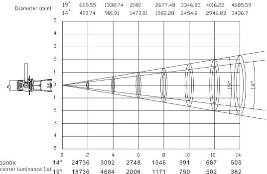 CORE-LED-Profile-Pro-14-19-Light-Distribution