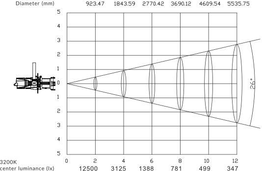 CORE-LED-Profile-Pro-26-Light-Distribution