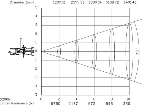 CORE-LED-Profile-Pro-36-Light-Distribution