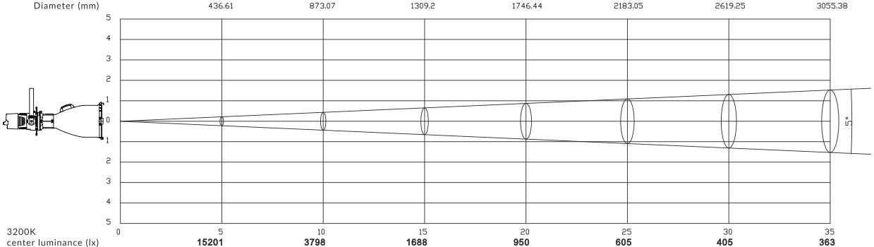 CORE-LED-Profile-Pro-5-Light-Distribution